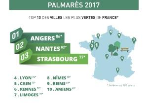Villes vertes en France